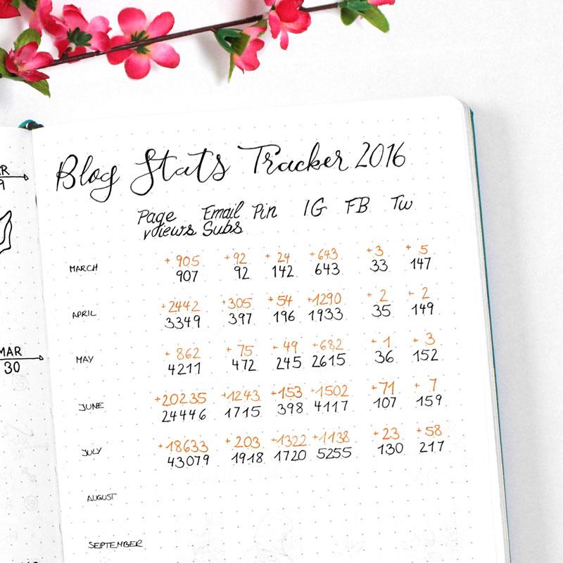 Blog Stats Tracker Bullet Journal - Wundertastisch